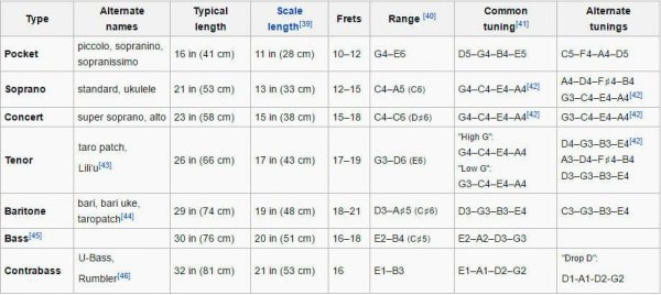 ukulele chords table